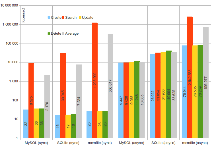 tests/tools/dhcp-ubench/performance-results-graph1.png