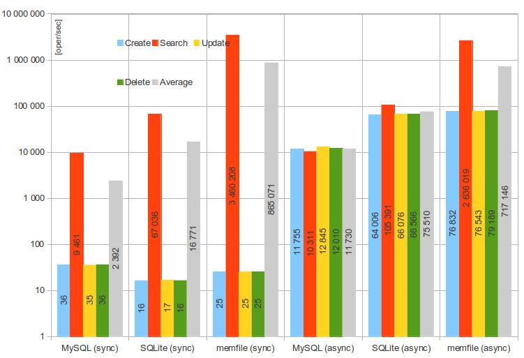 tests/tools/dhcp-ubench/performance-results-graph2.png