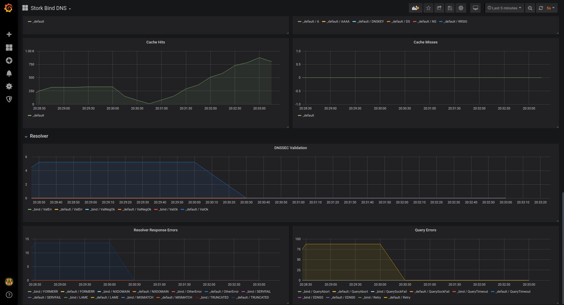 Stork BIND DNS Dashboard in Grafana - DNS Stats