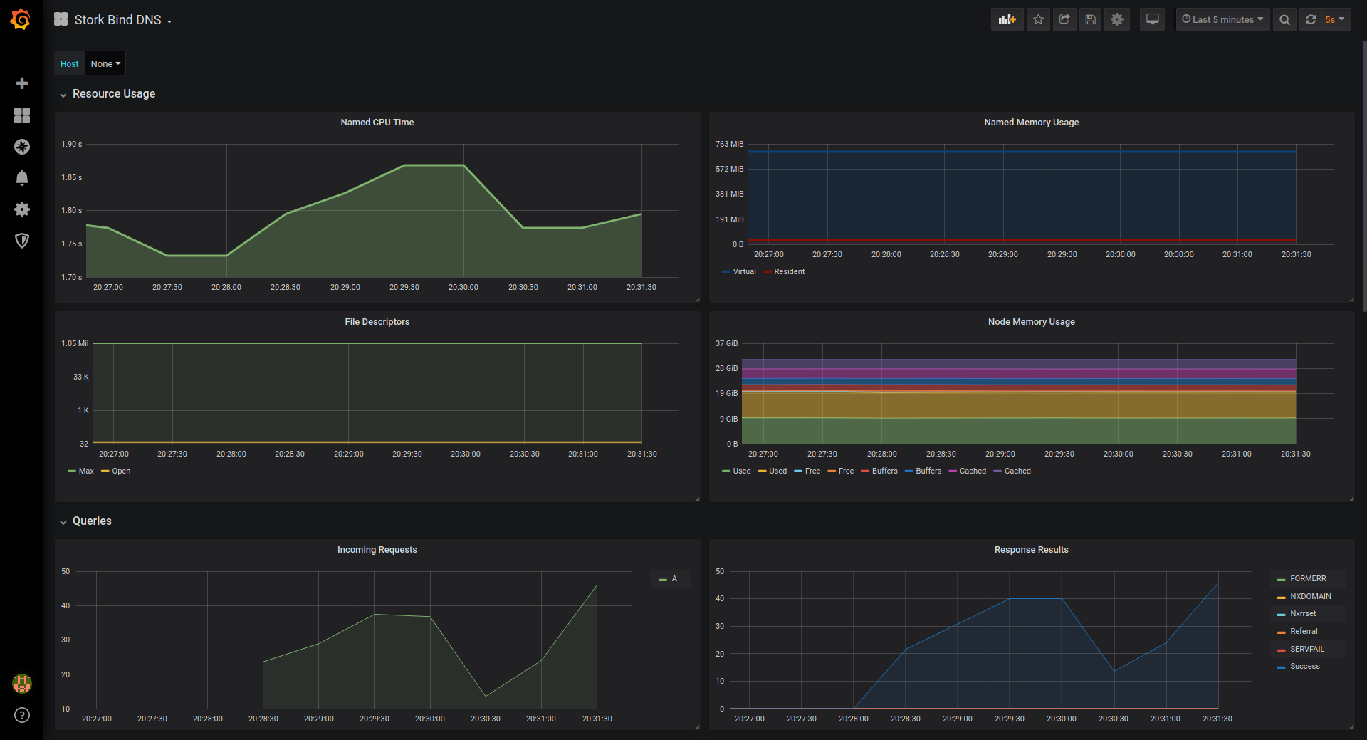 Stork BIND DNS Dashboard in Grafana - named Process Stats