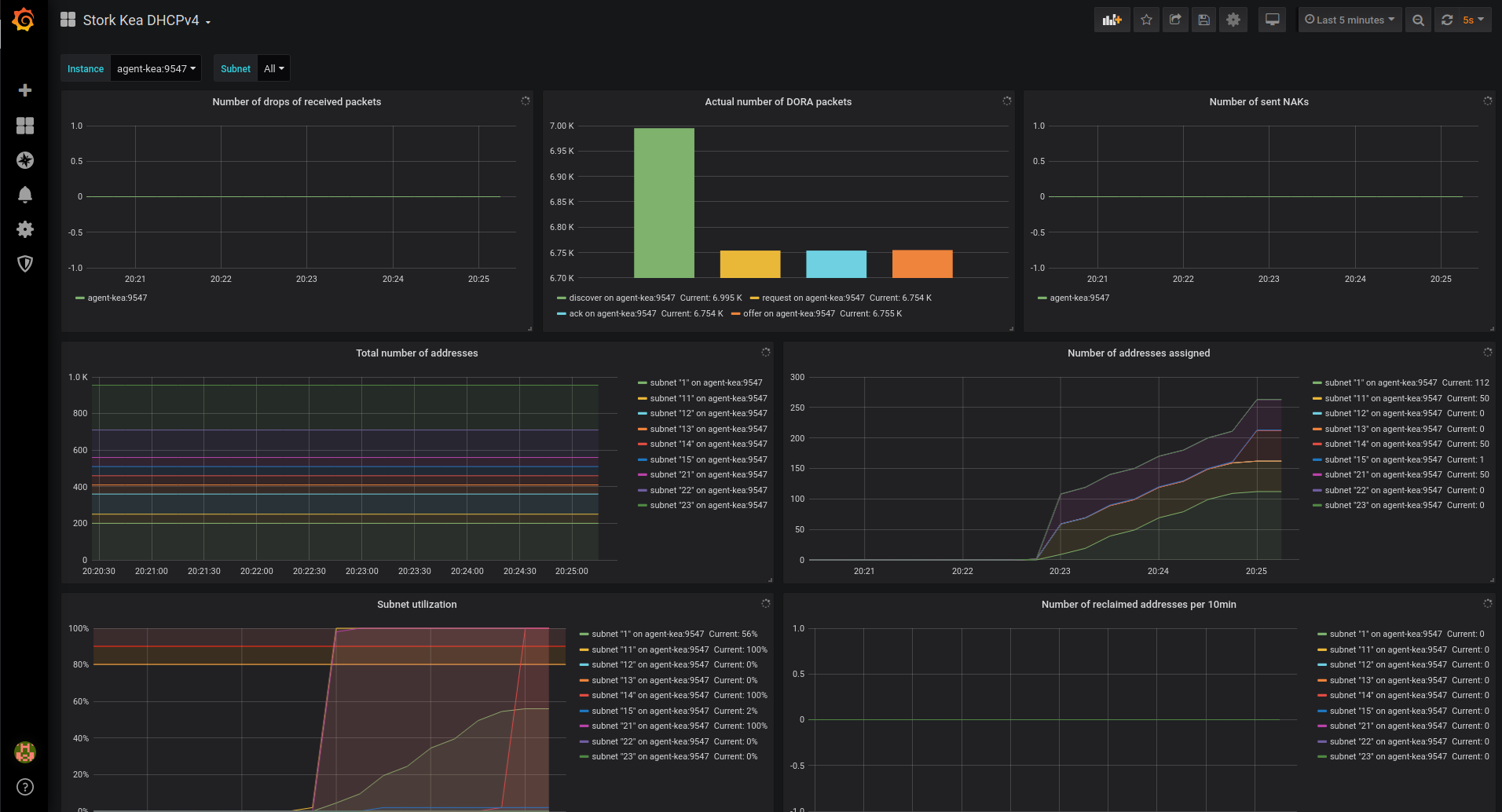 Stork Kea DHCPv4 Dashboard in Grafana