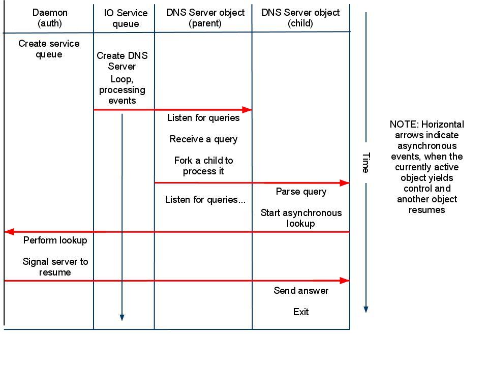 src/lib/asiolink/doc/auth_process.jpg
